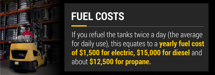 Forklift Fuel Costs