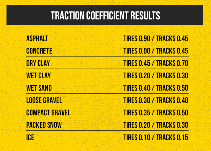 traction coefficient results