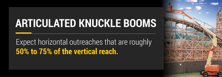 Articulated Knuckle Boom