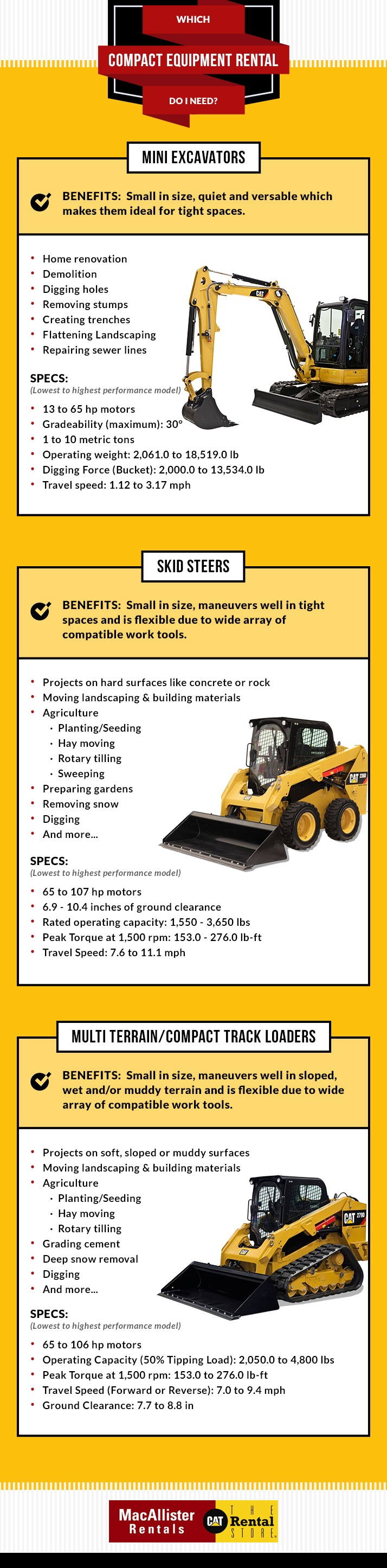 Which Compact Equipment To Rent